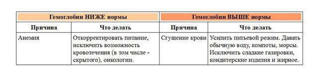 Общий анализ крови у детей: расшифровка и нормы