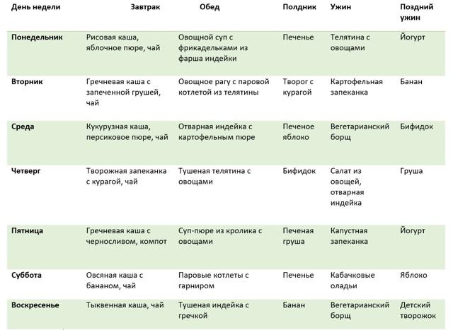 Гипоаллергенная диета при аллергии у ребенка и взрослого: примерное меню