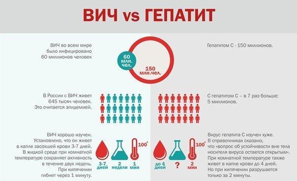 ВИЧ и гепатит С: отличия вирусов, влияние друг на друга