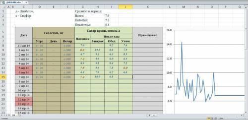 Нормы сахара в крови (таблицы): после еды, у детей и при сахарном диабете