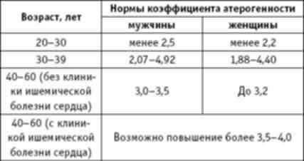 Коэффициент атерогенности (КА): что это? норма в крови, почему повышен, и как понизить?