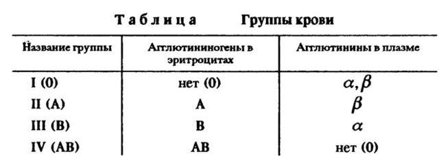Самая редкая группа крови у человека, таблица групп крови по редкости