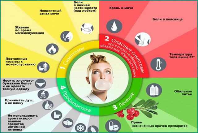 Зуд при цистите: может ли быть жжение и рези во влагалище, как избавиться и снять неприятные симптомы в интимной зоне