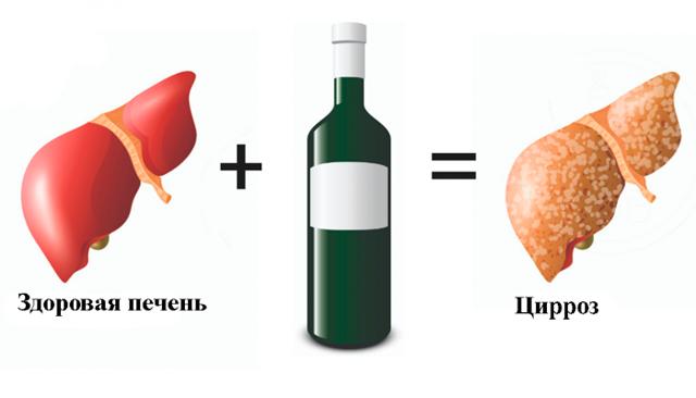 После алкоголя болит правый бок: с чем это связано, как снять болевой синдром