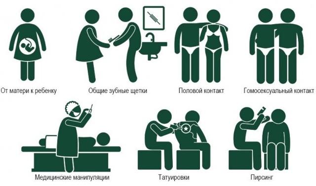 Носительство гепатита С: меры и правила безопасности