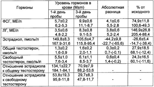 Уровень ХГЧ в моче по дням от зачатия, тест на беременность